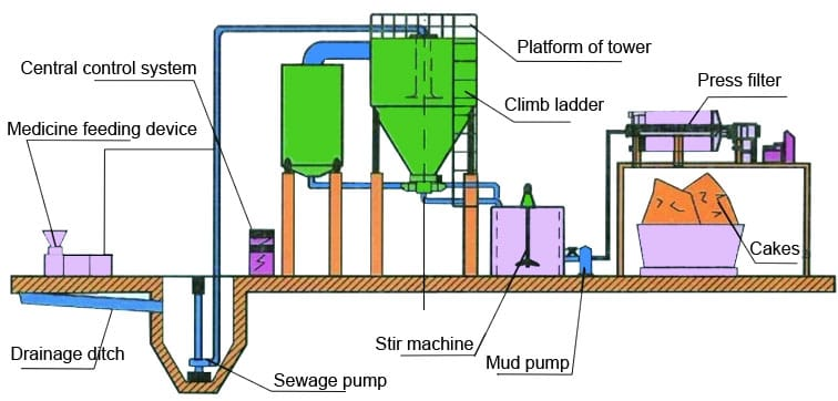 wastewater recycling systems